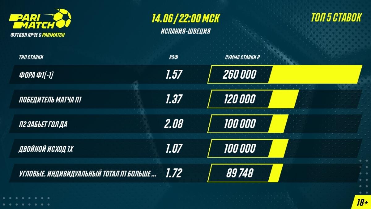 Евро-2020. Испания – Швеция. Самая крупная ставка на матч – 260000 рублей