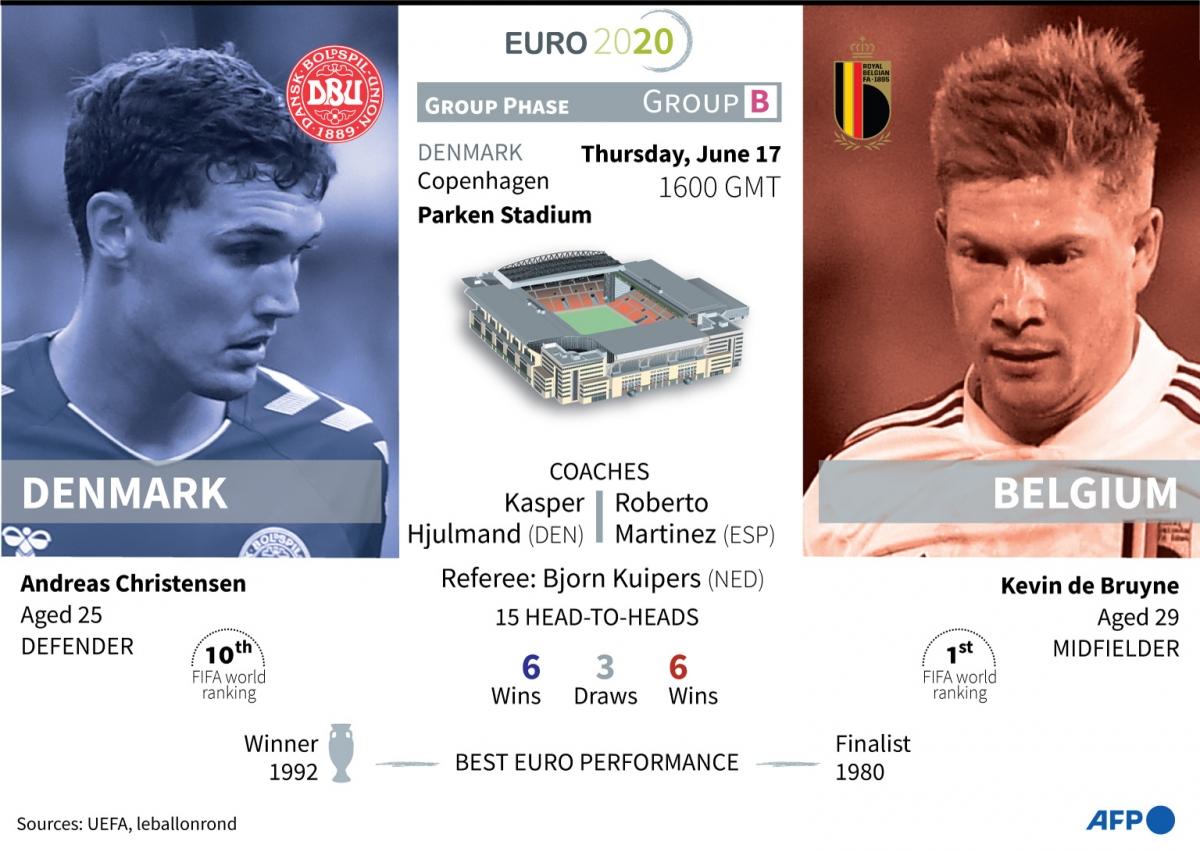 Евро-2020. Дания – Бельгия. Датчане сумеют взять очки