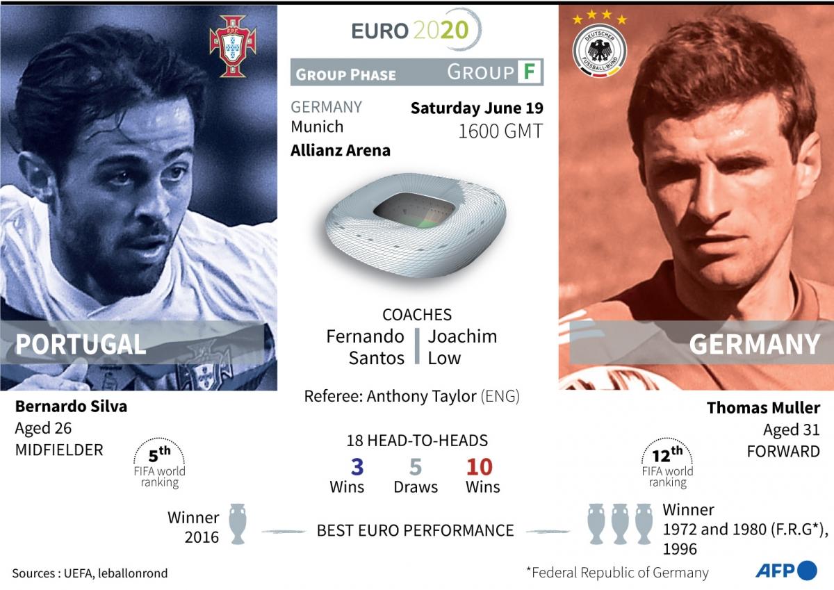 Евро-2020. Португалия - Германия. Прервёт ли Португалия серию поражений в матчах с Германией?