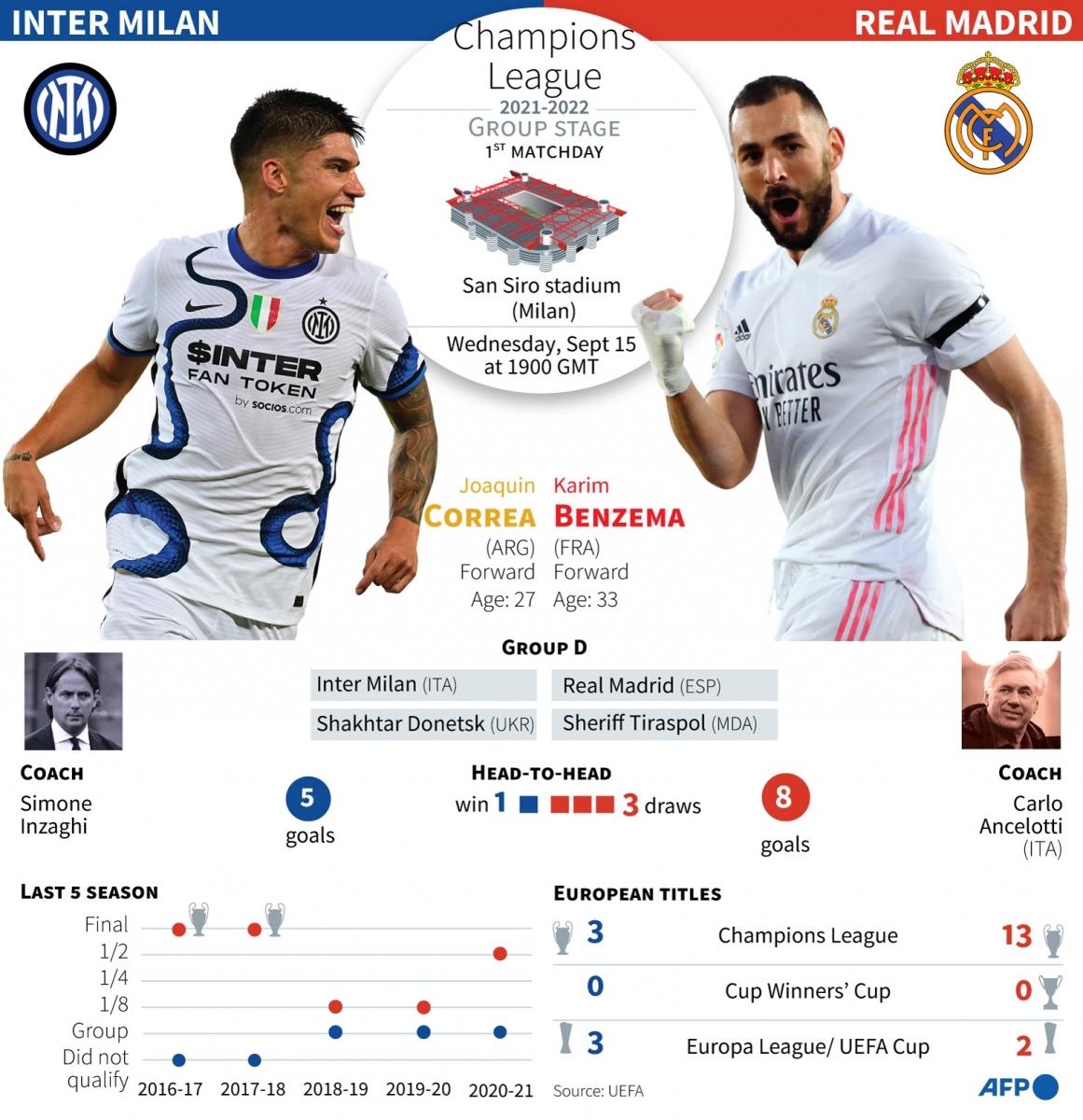 «Интер» – «Реал». Прогноз и ставка на матч Лиги чемпионов