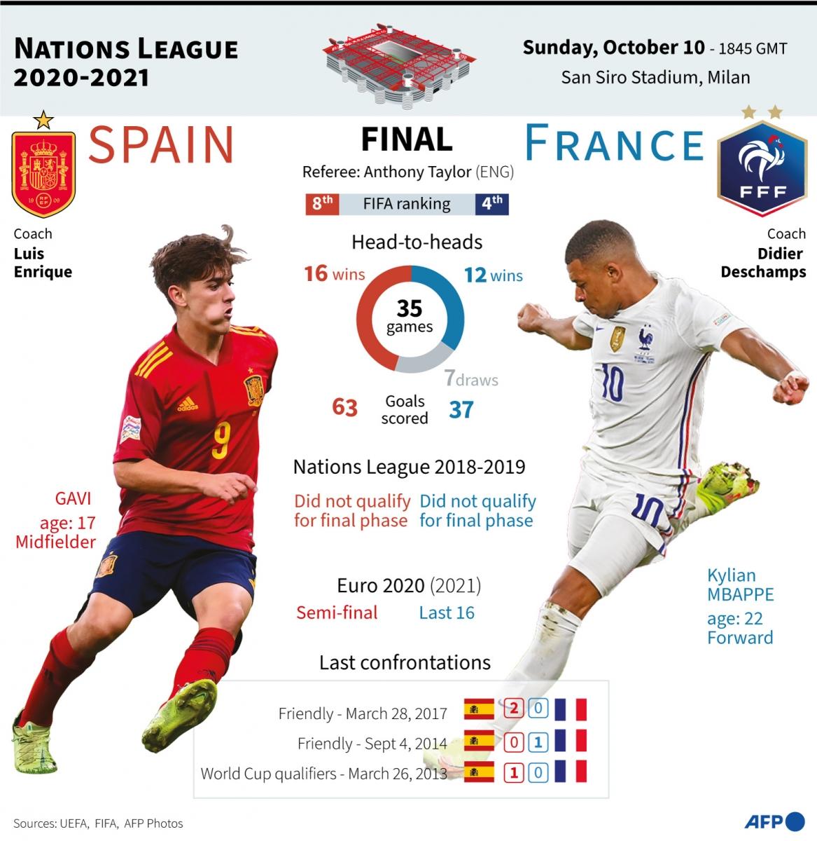 Испания – Франция. Кто выиграет Лигу наций?